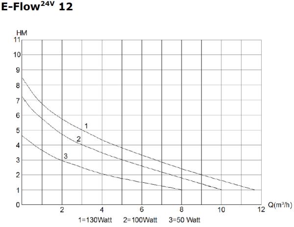 E-Flow 10 Chart